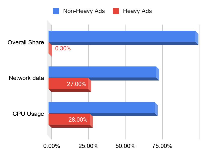 Veri Tüketim Grafiği